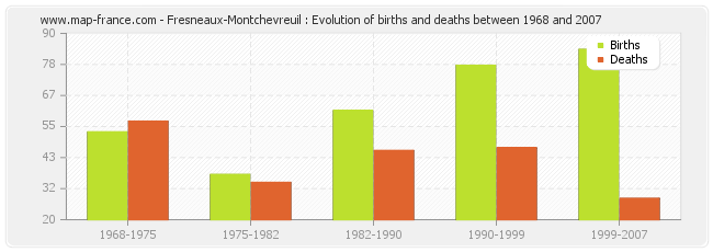Fresneaux-Montchevreuil : Evolution of births and deaths between 1968 and 2007