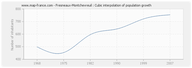 Fresneaux-Montchevreuil : Cubic interpolation of population growth
