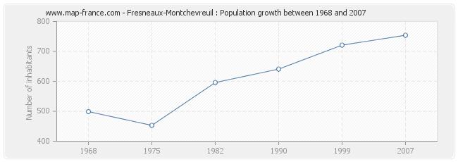 Population Fresneaux-Montchevreuil