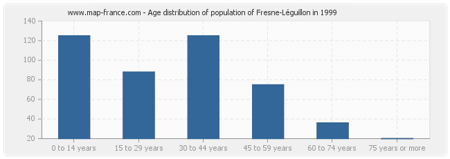 Age distribution of population of Fresne-Léguillon in 1999