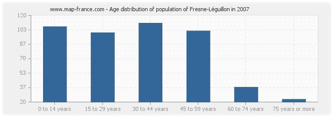 Age distribution of population of Fresne-Léguillon in 2007