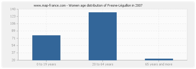 Women age distribution of Fresne-Léguillon in 2007