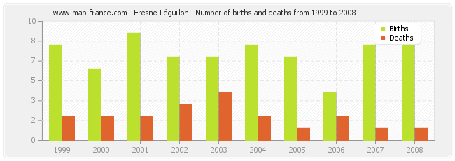 Fresne-Léguillon : Number of births and deaths from 1999 to 2008