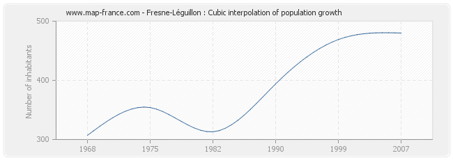 Fresne-Léguillon : Cubic interpolation of population growth