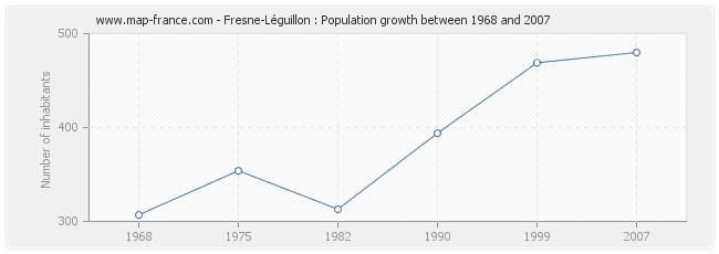 Population Fresne-Léguillon