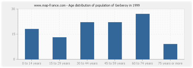 Age distribution of population of Gerberoy in 1999