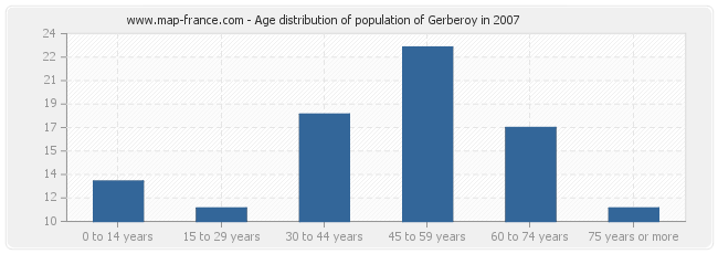 Age distribution of population of Gerberoy in 2007