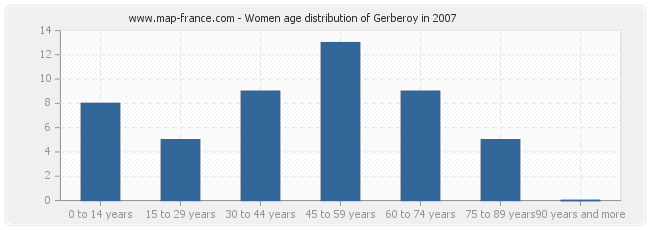 Women age distribution of Gerberoy in 2007