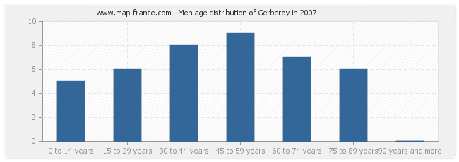 Men age distribution of Gerberoy in 2007