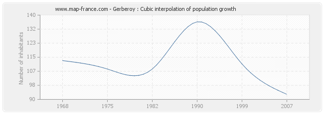 Gerberoy : Cubic interpolation of population growth