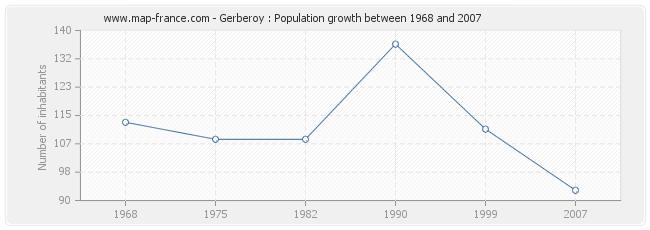 Population Gerberoy