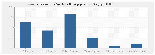 Age distribution of population of Glatigny in 1999