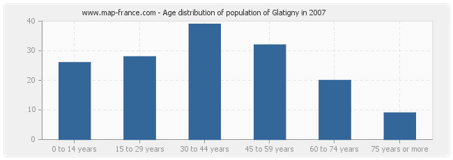 Age distribution of population of Glatigny in 2007