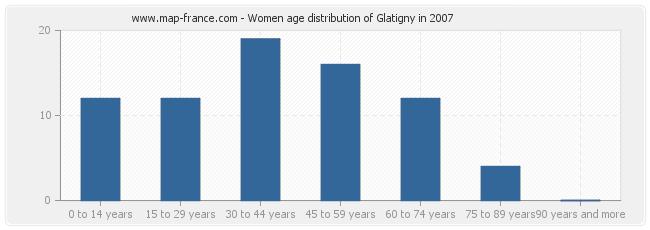 Women age distribution of Glatigny in 2007