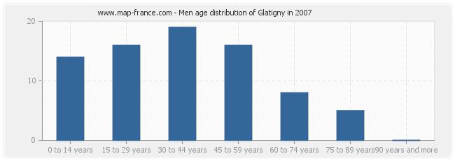 Men age distribution of Glatigny in 2007