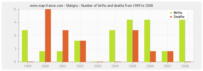 Glatigny : Number of births and deaths from 1999 to 2008