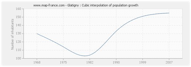 Glatigny : Cubic interpolation of population growth