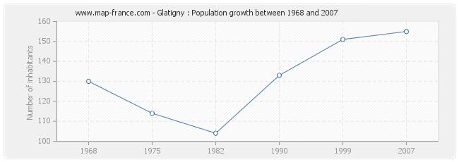 Population Glatigny