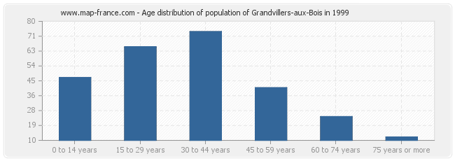 Age distribution of population of Grandvillers-aux-Bois in 1999