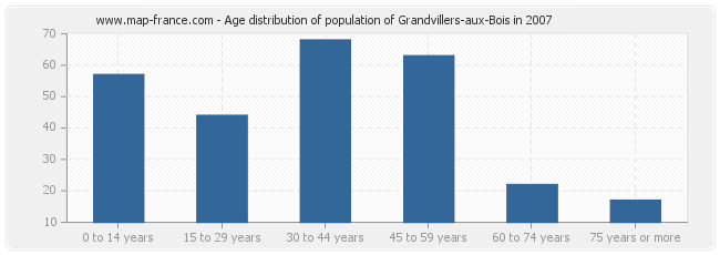 Age distribution of population of Grandvillers-aux-Bois in 2007