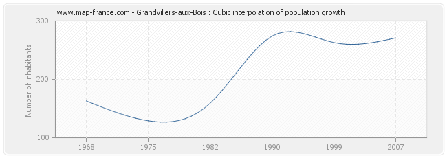 Grandvillers-aux-Bois : Cubic interpolation of population growth
