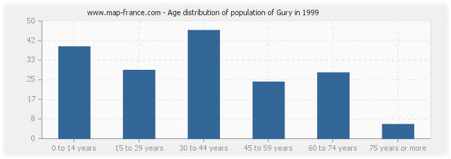 Age distribution of population of Gury in 1999
