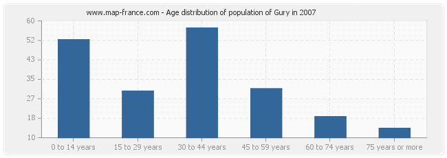 Age distribution of population of Gury in 2007