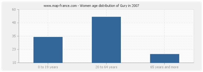 Women age distribution of Gury in 2007