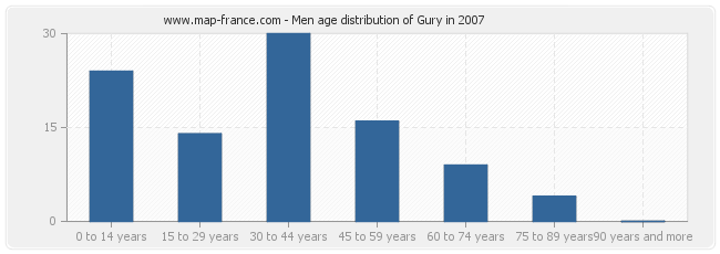 Men age distribution of Gury in 2007
