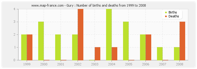 Gury : Number of births and deaths from 1999 to 2008