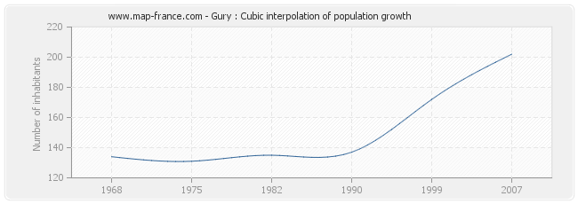 Gury : Cubic interpolation of population growth