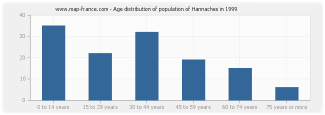 Age distribution of population of Hannaches in 1999