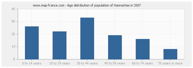 Age distribution of population of Hannaches in 2007