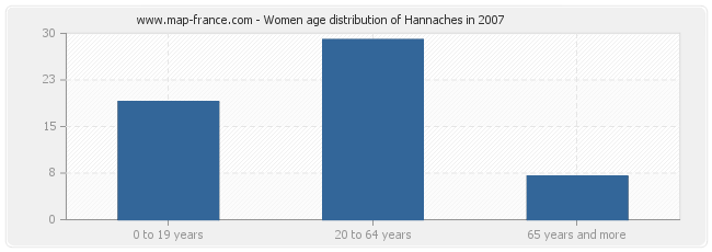 Women age distribution of Hannaches in 2007