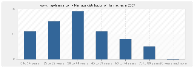 Men age distribution of Hannaches in 2007