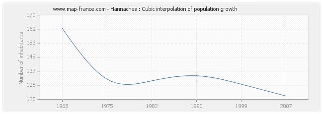 Hannaches : Cubic interpolation of population growth