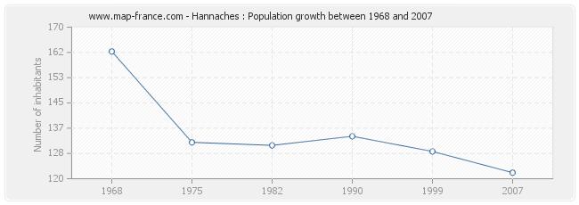 Population Hannaches