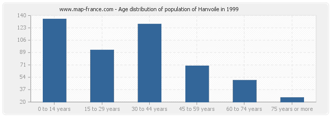 Age distribution of population of Hanvoile in 1999
