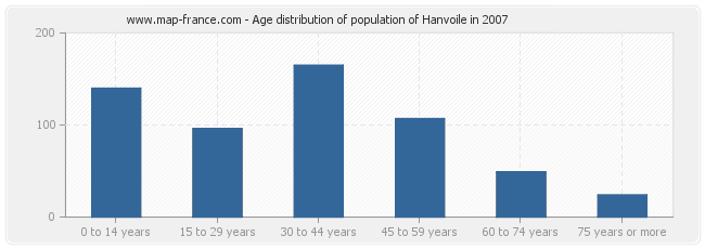Age distribution of population of Hanvoile in 2007