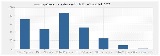 Men age distribution of Hanvoile in 2007