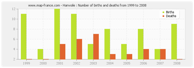 Hanvoile : Number of births and deaths from 1999 to 2008