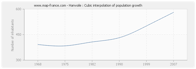 Hanvoile : Cubic interpolation of population growth