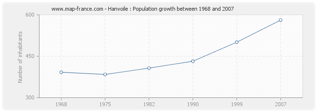 Population Hanvoile