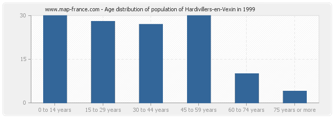 Age distribution of population of Hardivillers-en-Vexin in 1999