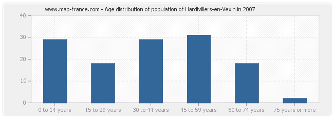Age distribution of population of Hardivillers-en-Vexin in 2007
