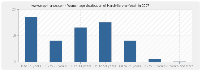 Women age distribution of Hardivillers-en-Vexin in 2007