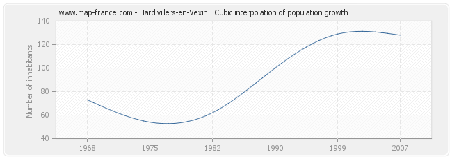 Hardivillers-en-Vexin : Cubic interpolation of population growth