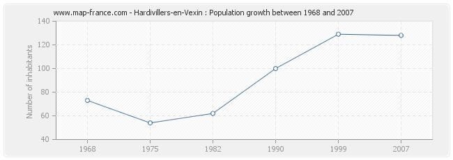 Population Hardivillers-en-Vexin