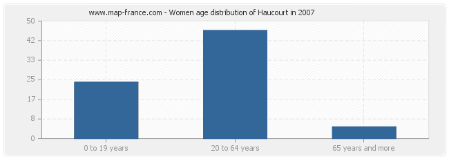 Women age distribution of Haucourt in 2007
