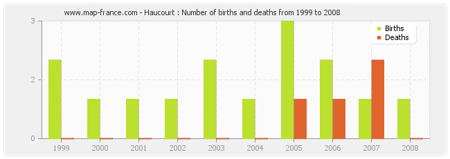 Haucourt : Number of births and deaths from 1999 to 2008
